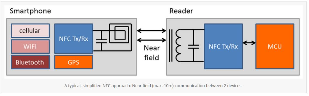 NFC communication